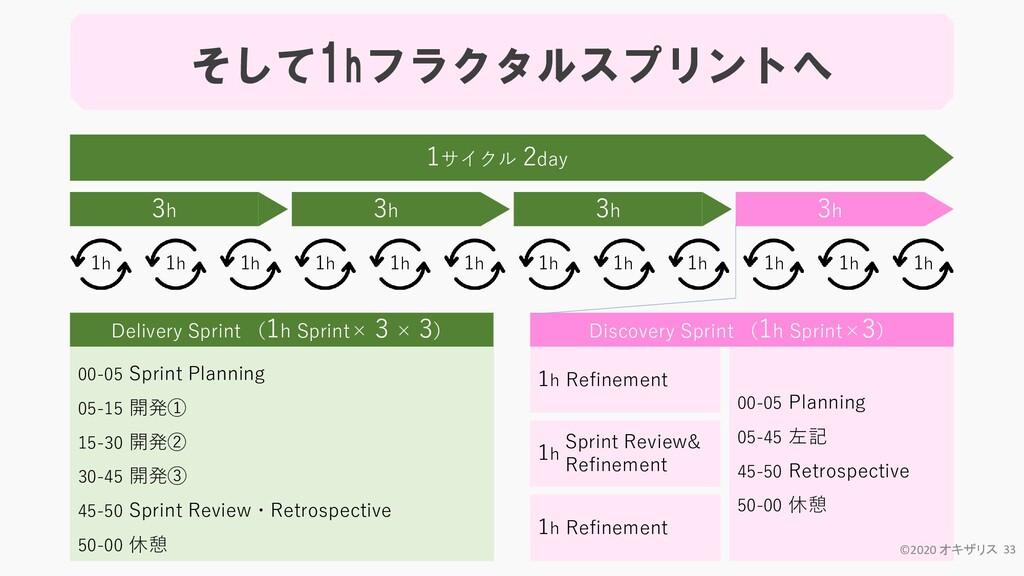 00-05 Planning 05-45 左記 45-50 Retrospective 50-...