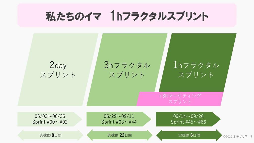 2day スプリント 3hフラクタル スプリント 1hフラクタル スプリント 09/14~09...