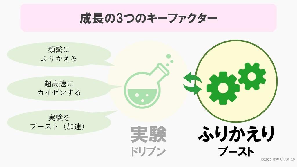 成長の3つのキーファクター 実験 ドリブン ふりかえり ブースト ©2020 オキザリス 10...