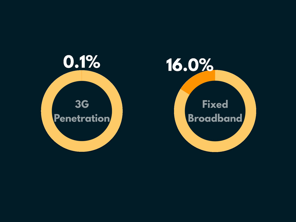 0.1% 16.0% 3G Penetration Fixed Broadband