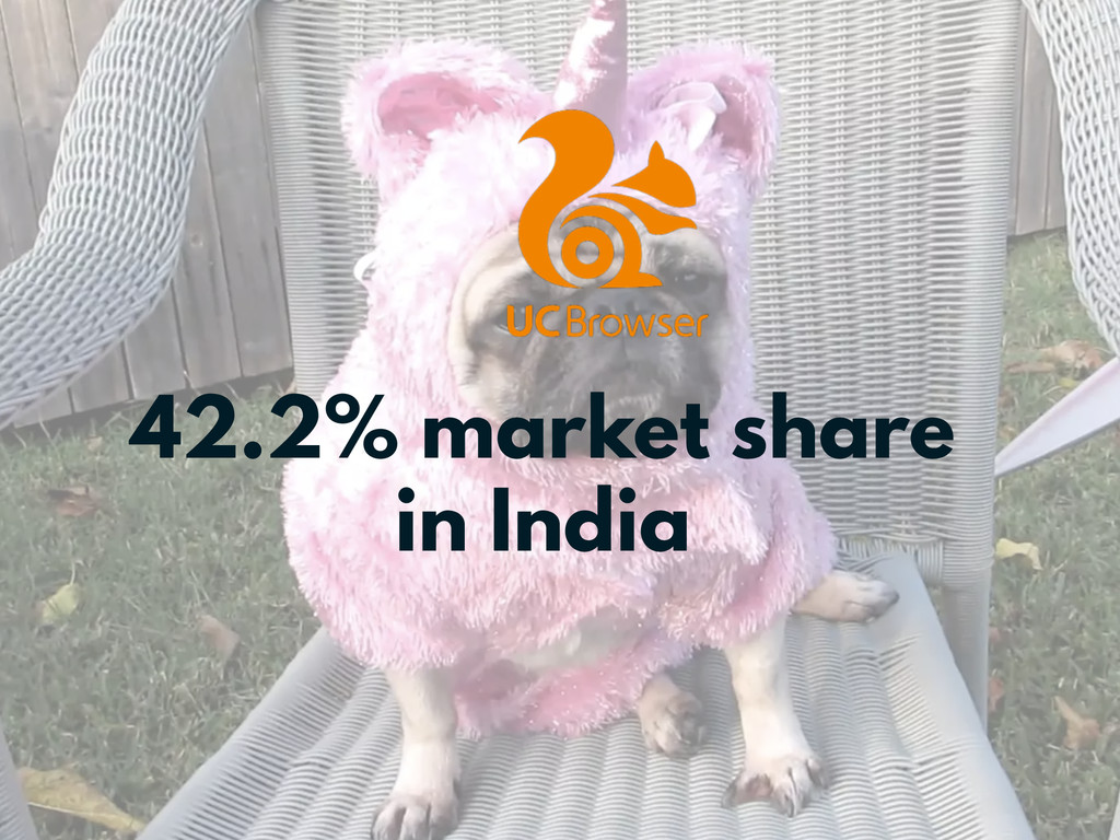 42.2% market share in India
