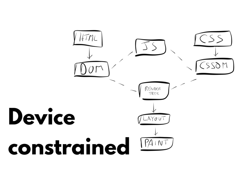 Device constrained