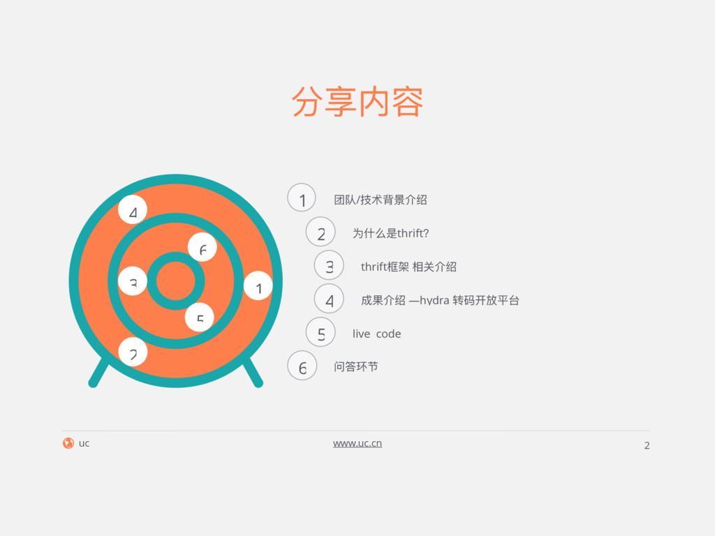 uc www.uc.cn 2 分享内容 1 2 3 4 5 6 1 2 3 4 5 6 团队/...