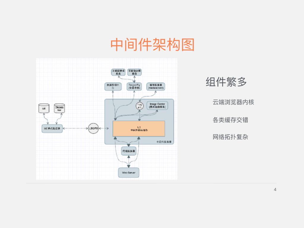 4 中间件架构图 组件繁多 云端浏览器器内核 各类缓存交错 ⽹网络拓拓扑复杂