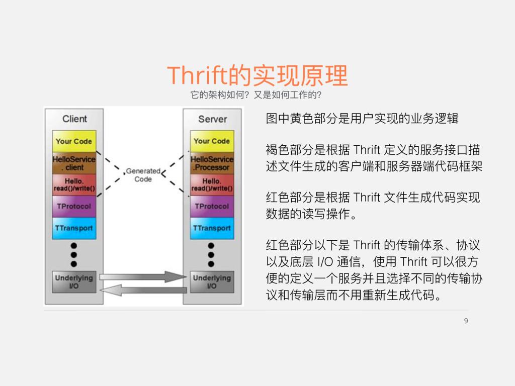9 Thrift的实现原理理 它的架构如何?⼜又是如何⼯工作的? 图中⻩黄⾊色部分是⽤用户实现...