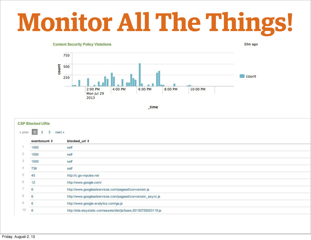 Monitor All The Things! Friday, August 2, 13