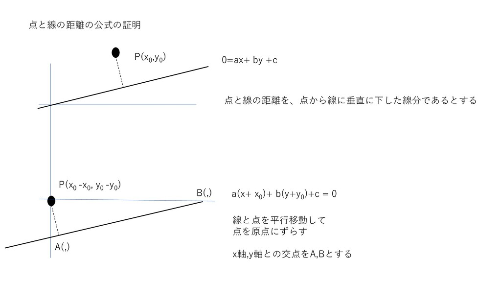 点と線の距離の公式の証明 点と線の距離を、点から線に垂直に下した線分であるとする P(x 0 ...