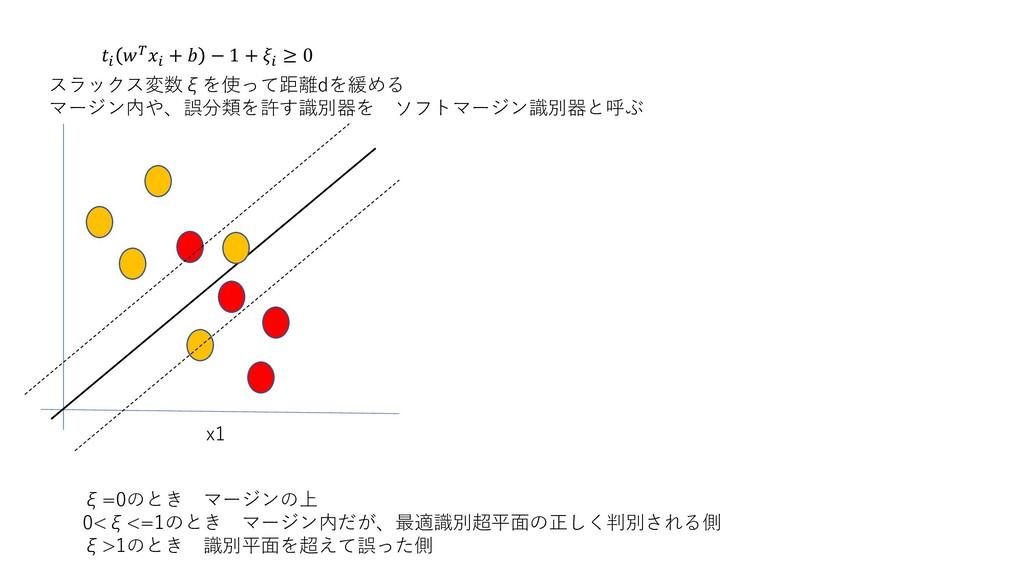 +  − 1 +  ≥ 0 x1 ξ=0のとき マージンの上 0<ξ<=1のとき マージン...
