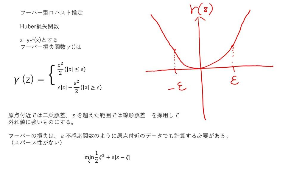 γ(z) = {2 2  ≤    − 2 2  ≥  原点付近では二乗誤差、εを超えた範囲で...