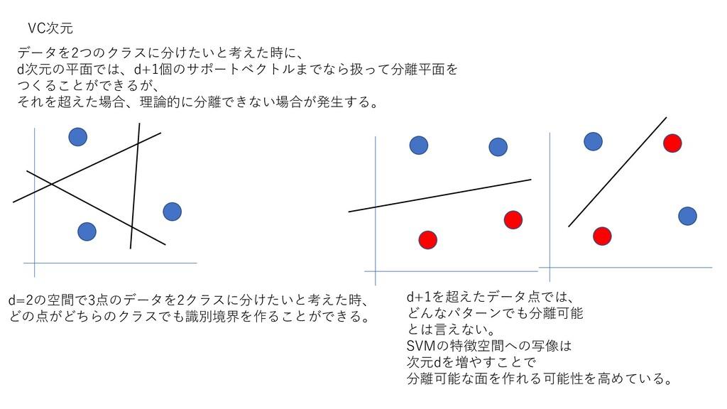 VC次元 データを2つのクラスに分けたいと考えた時に、 d次元の平面では、d+1個のサポートベ...