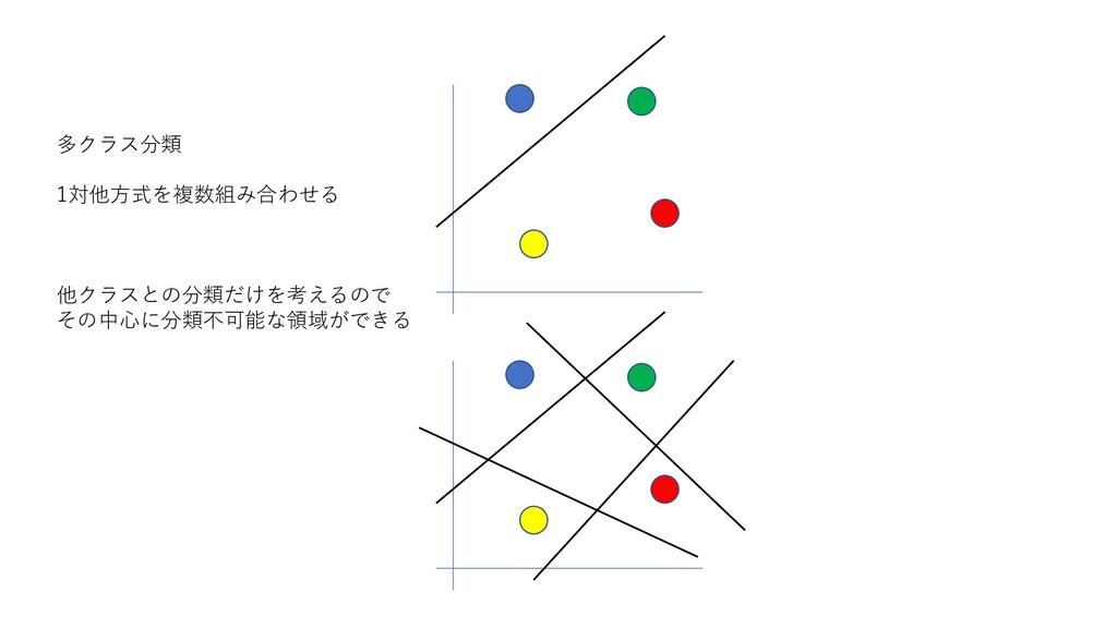 多クラス分類 1対他方式を複数組み合わせる 他クラスとの分類だけを考えるので その中心に分類不...