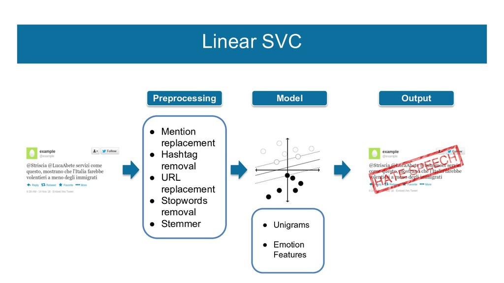 Linear SVC Preprocessing Model Output ● Mention...