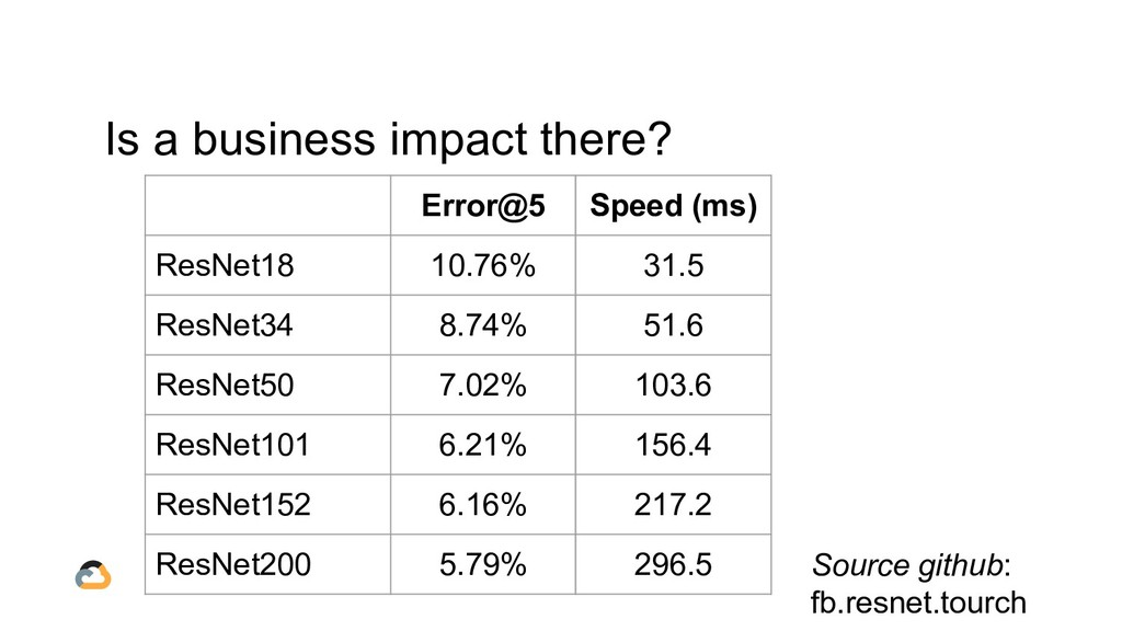 Is a business impact there? Error@5 Speed (ms) ...