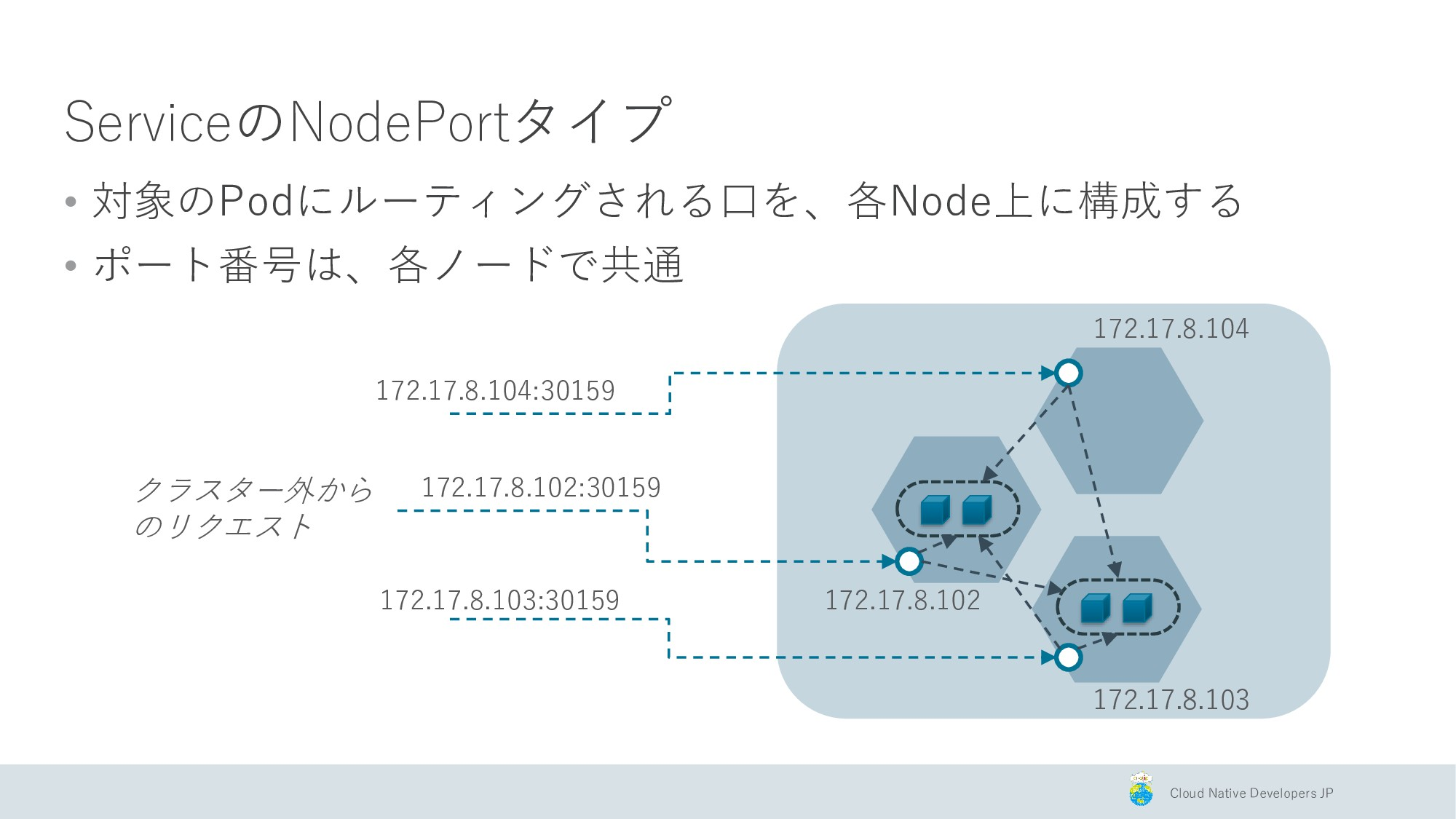 Cloud Native Developers JP ServiceのNodePortタイプ ...