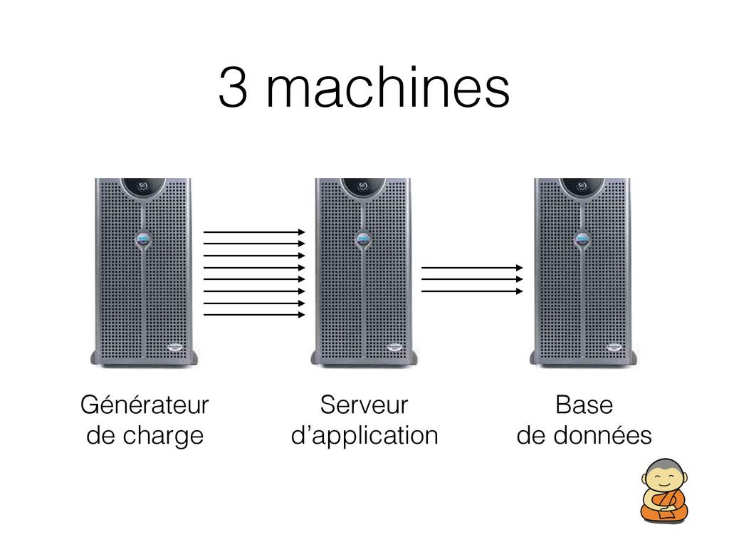 3 machines Serveur d'application Générateur d...