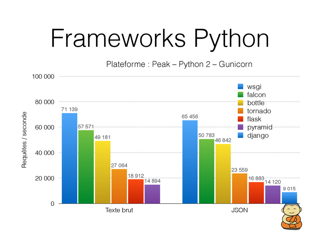 Frameworks Python Plateforme : Peak – Python 2 ...