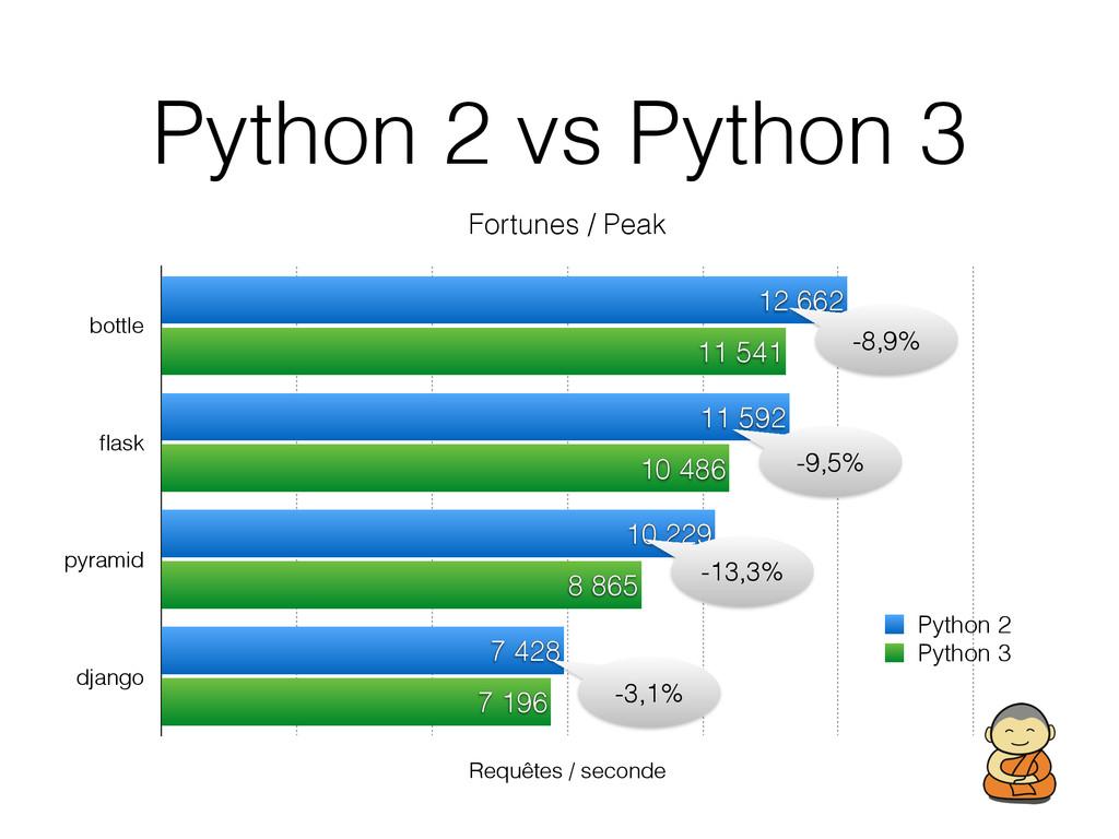 Python 2 vs Python 3 Fortunes / Peak bottle flas...