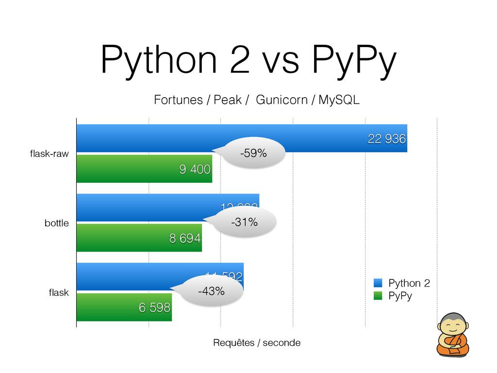 Python 2 vs PyPy Fortunes / Peak / Gunicorn / M...