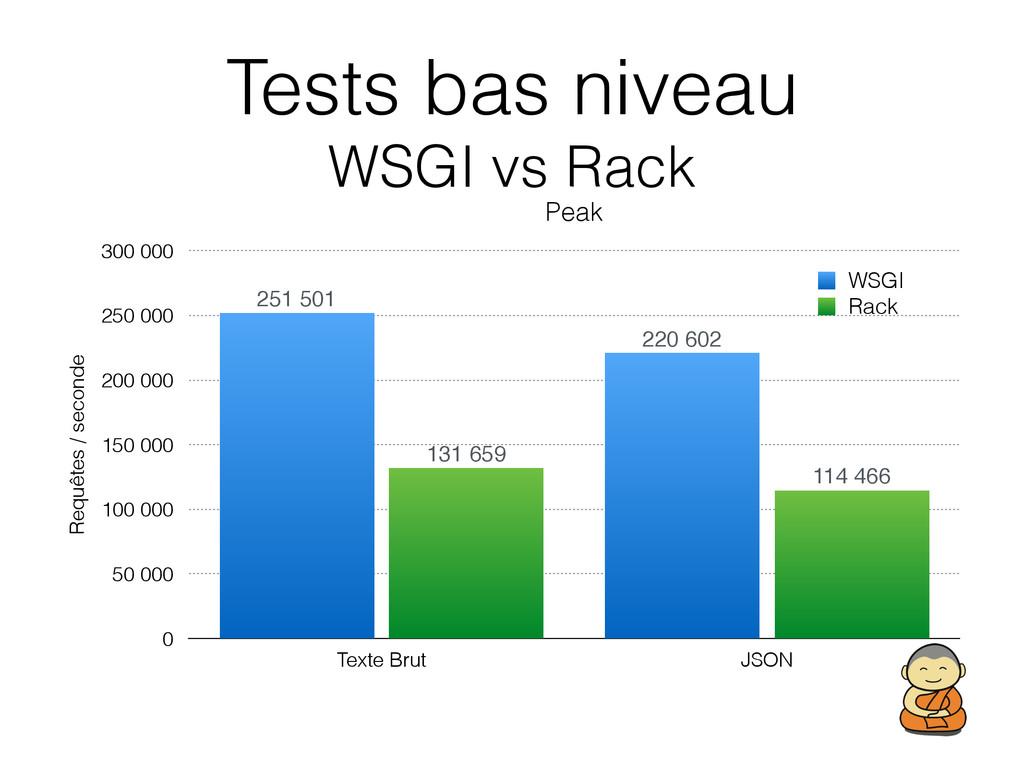 Tests bas niveau WSGI vs Rack Peak Requêtes / ...