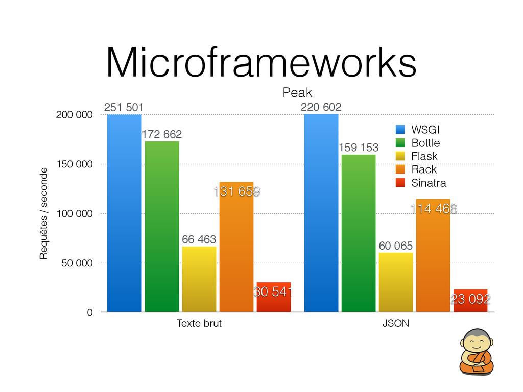 Microframeworks Peak Requêtes / seconde 0 50 00...