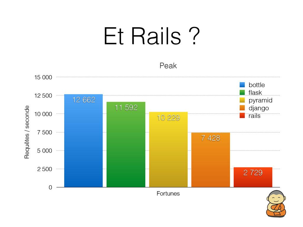 Et Rails ? Peak Requêtes / seconde 0 2 500 5 00...