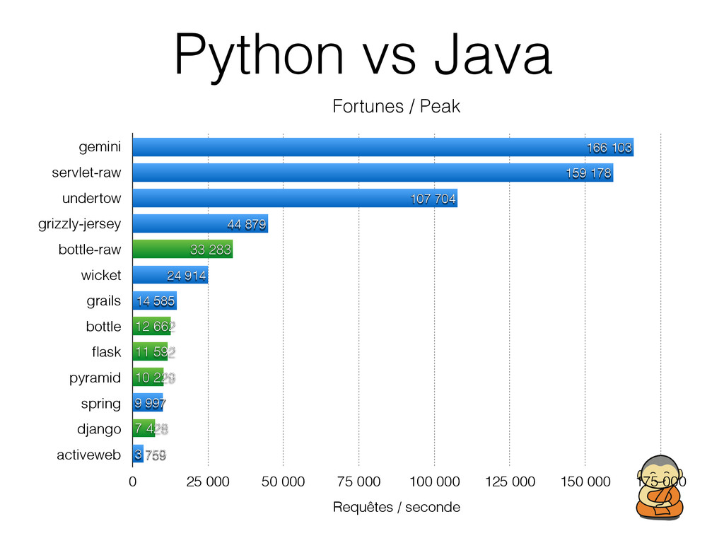 Python vs Java Fortunes / Peak gemini servlet-r...