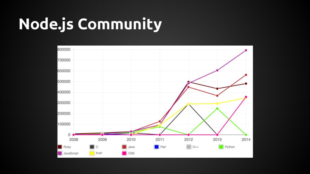 Node.js Community