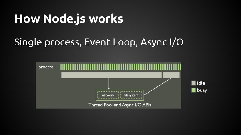How Node.js works Single process, Event Loop, A...