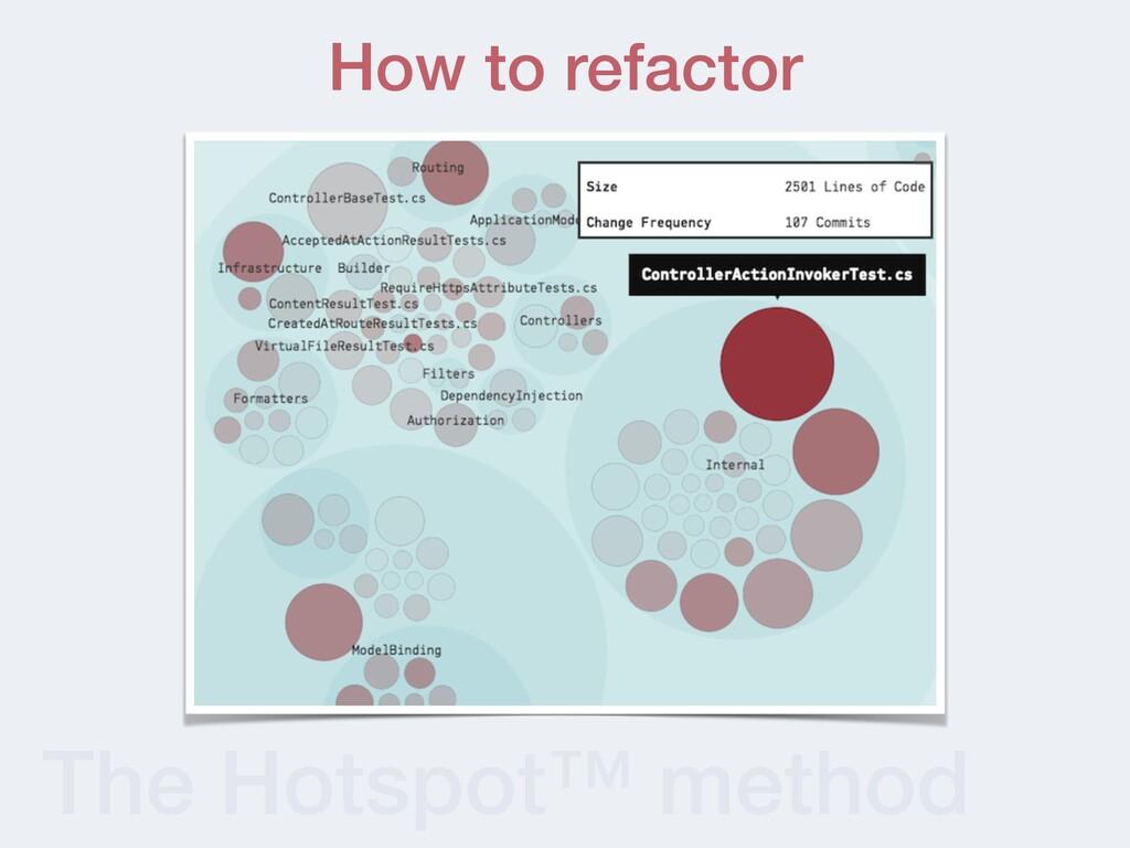 The Hotspot™ method How to refactor