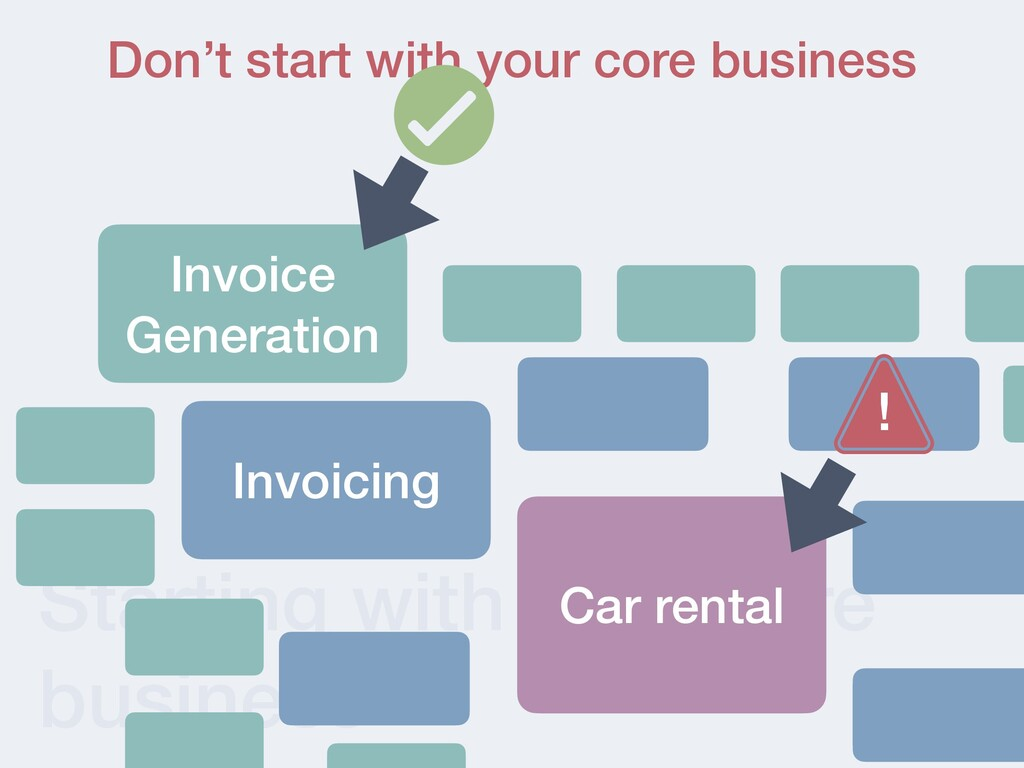 Starting with your core business Don't start wi...