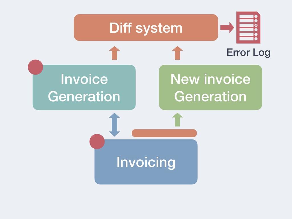 Invoice Generation Invoicing New invoice Genera...