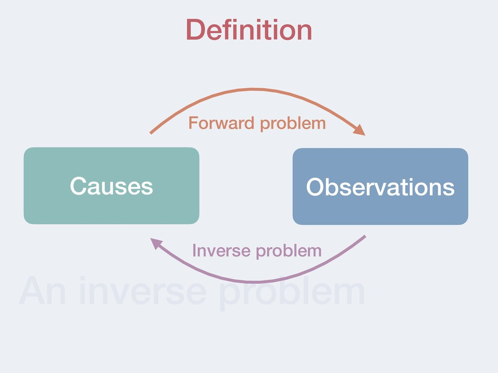An inverse problem Definition Observations Cause...