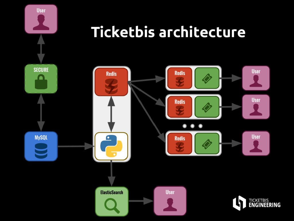 Ticketbis architecture