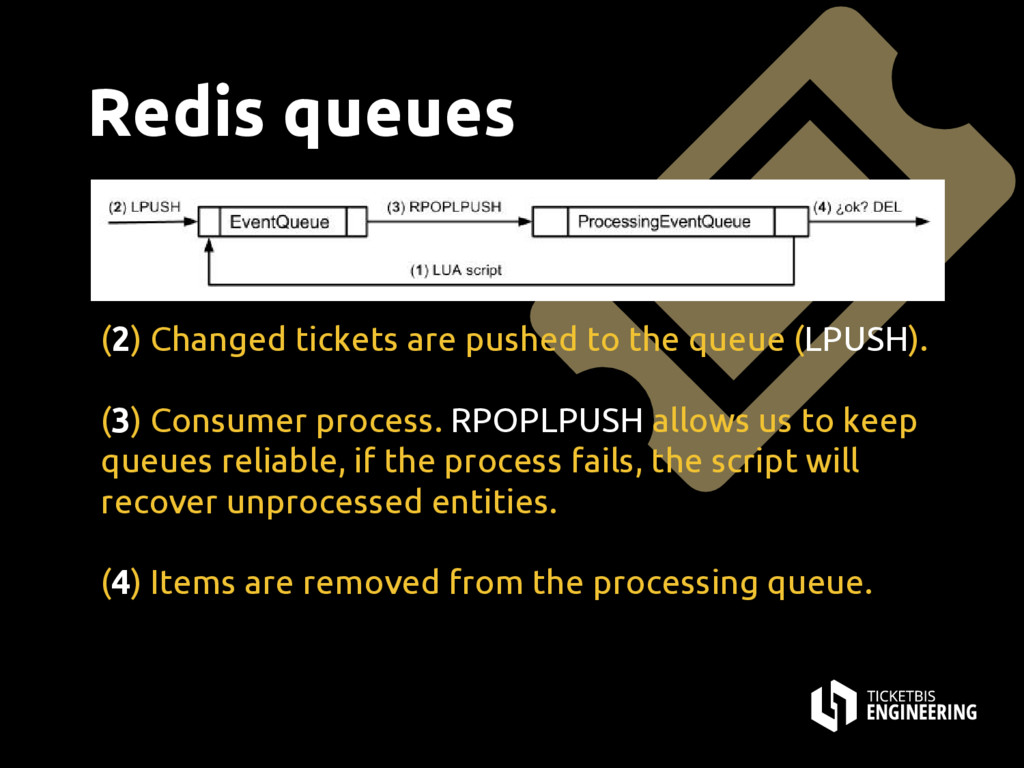Redis queues (2) Changed tickets are pushed to ...