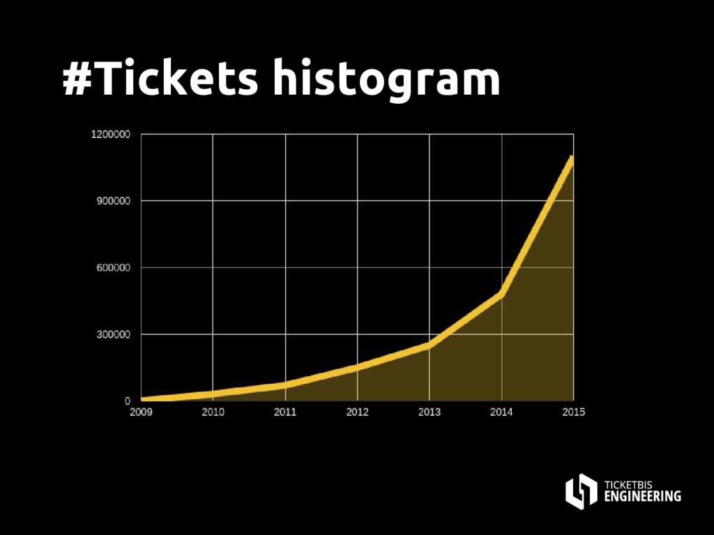 #Tickets histogram