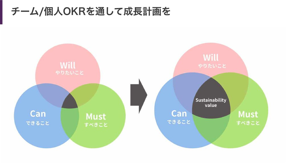 チーム/個人OKRを通して成長計画を