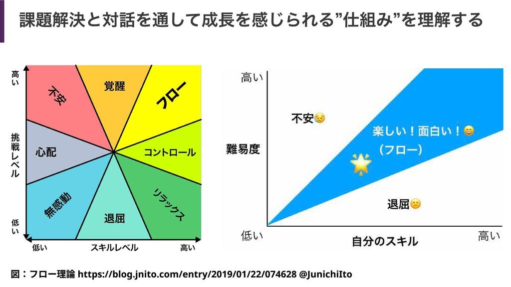"""課題解決と対話を通して成長を感じられる""""仕組み""""を理解する 図:フロー理論 https://b..."""