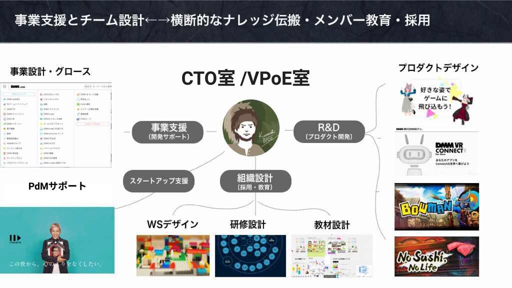 CTO室 /VPoE室 PdMサポート