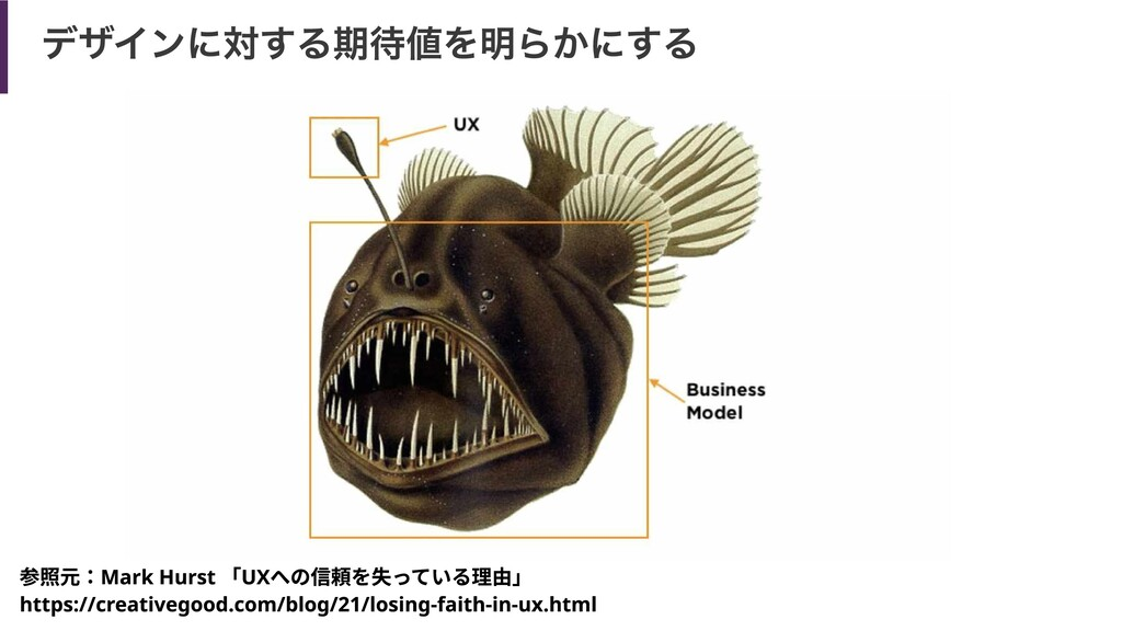 デザインに対する期待値を明らかにする 参照元:Mark Hurst 「UXへの信頼を失っている...