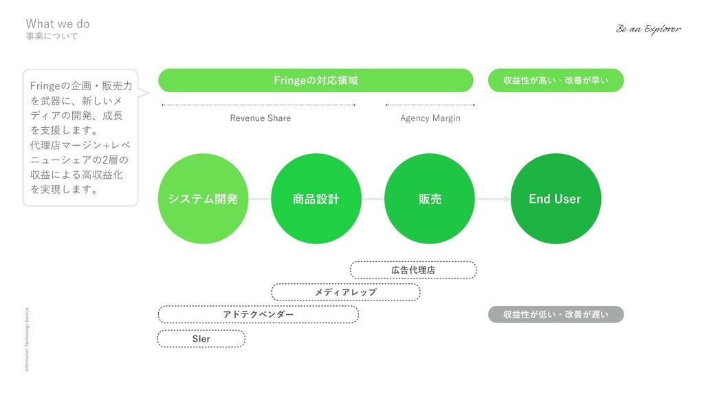 Information Technology Service システム開発 商品設計 販売 E...