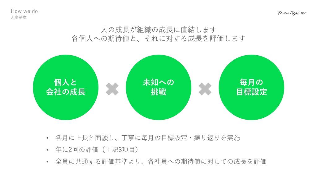 How we do ⼈事制度 ⼈の成⻑が組織の成⻑に直結します 各個⼈への期待値と、それに対す...