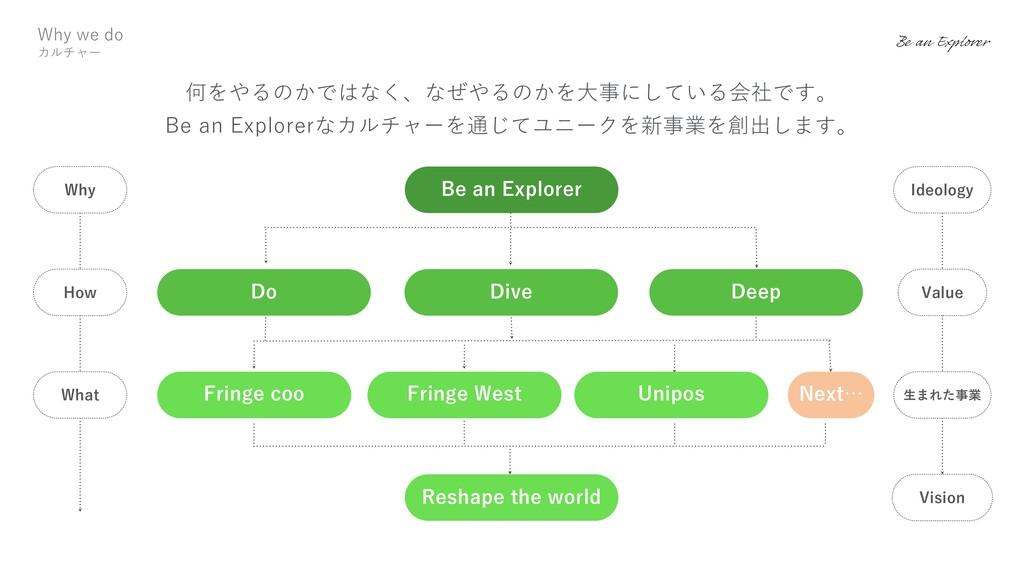 何をやるのかではなく、なぜやるのかを⼤事にしている会社です。 Be an Explorerなカ...