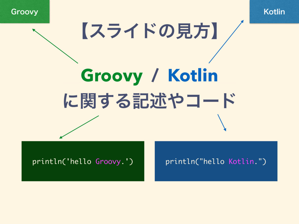 ʲεϥΠυͷݟํʳ ʊGroovy / Kotlinʊ ʹؔ͢Δهड़ίʔυ (SPPWZ ,...
