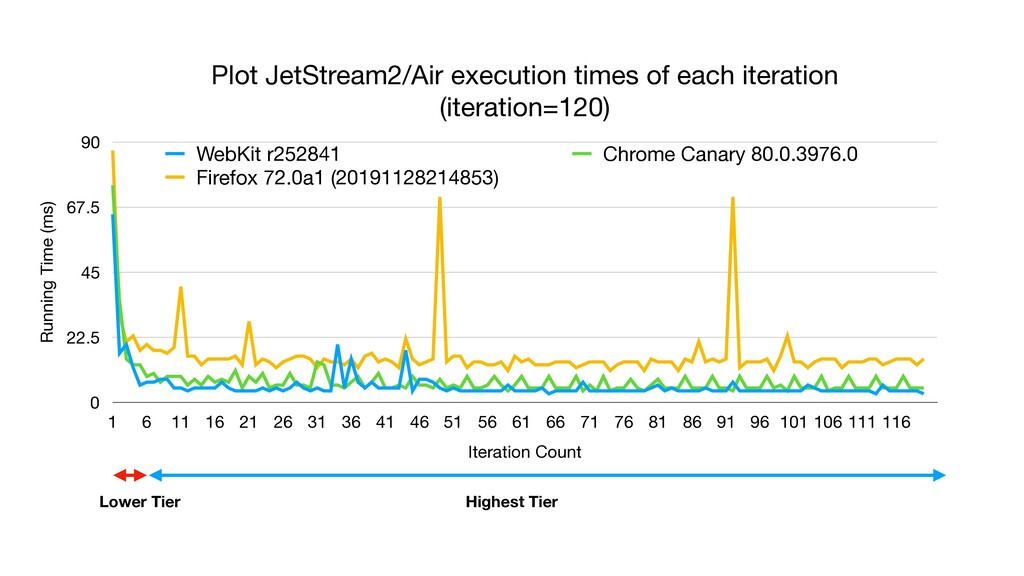 Plot JetStream2/Air execution times of each ite...