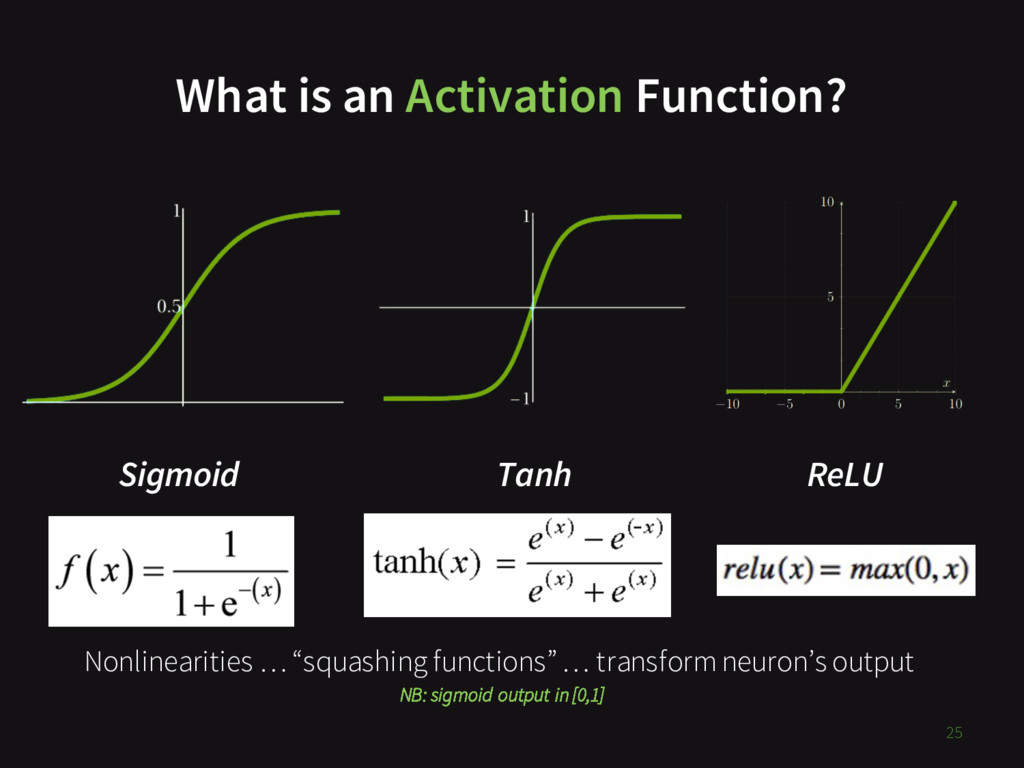 What is an Activation Function? 25 Sigmoid Tanh...