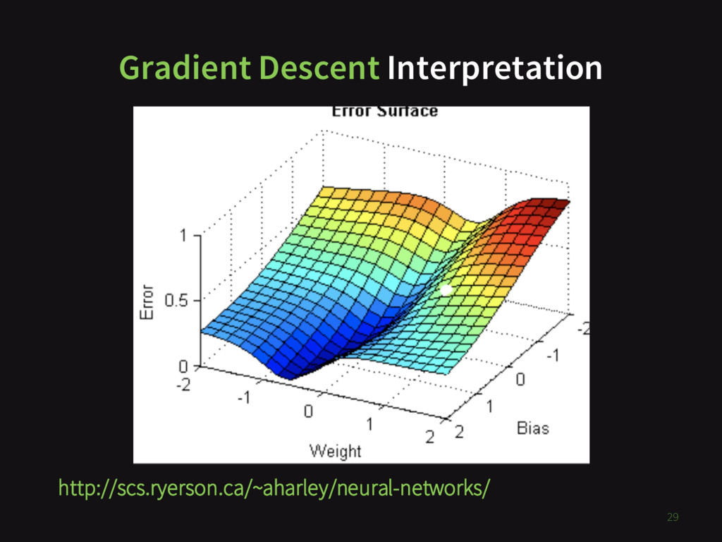 Gradient Descent Interpretation 29 http://scs.r...