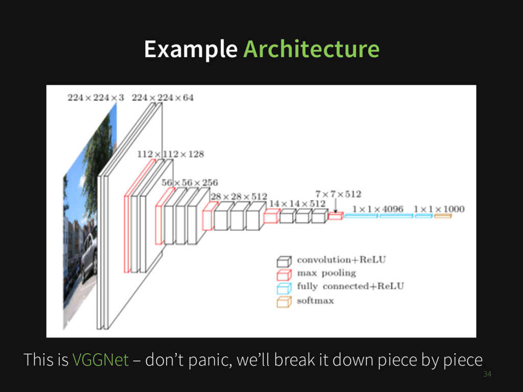 34 This is VGGNet – don't panic, we'll break it...