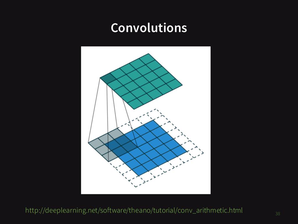 Convolutions 38 http://deeplearning.net/softwar...