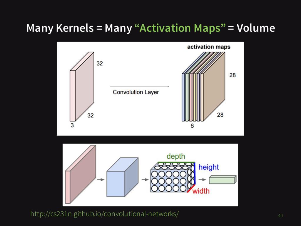 "Many Kernels = Many ""Activation Maps"" = Volume ..."