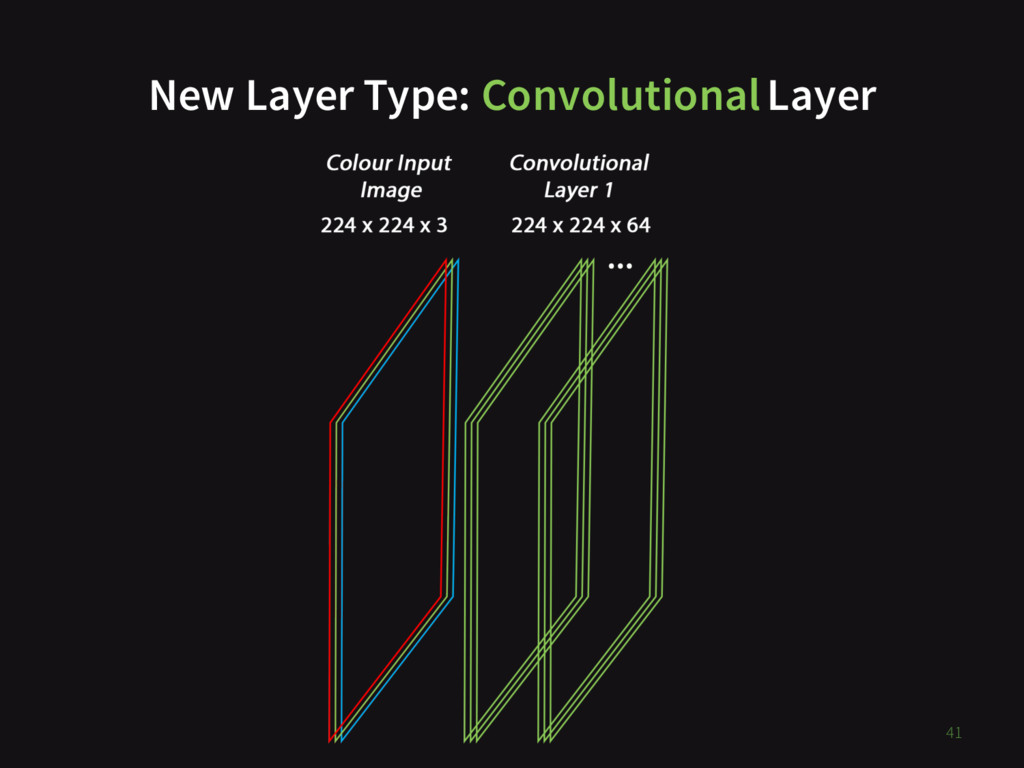 New Layer Type: ConvolutionalLayer 41